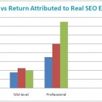 Be Real in SEO