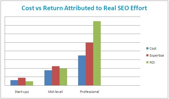 Cost vs Return Attributed to Real SEO Effort