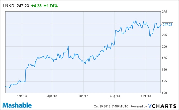 LinkedIn Growth Chart over 259 Million